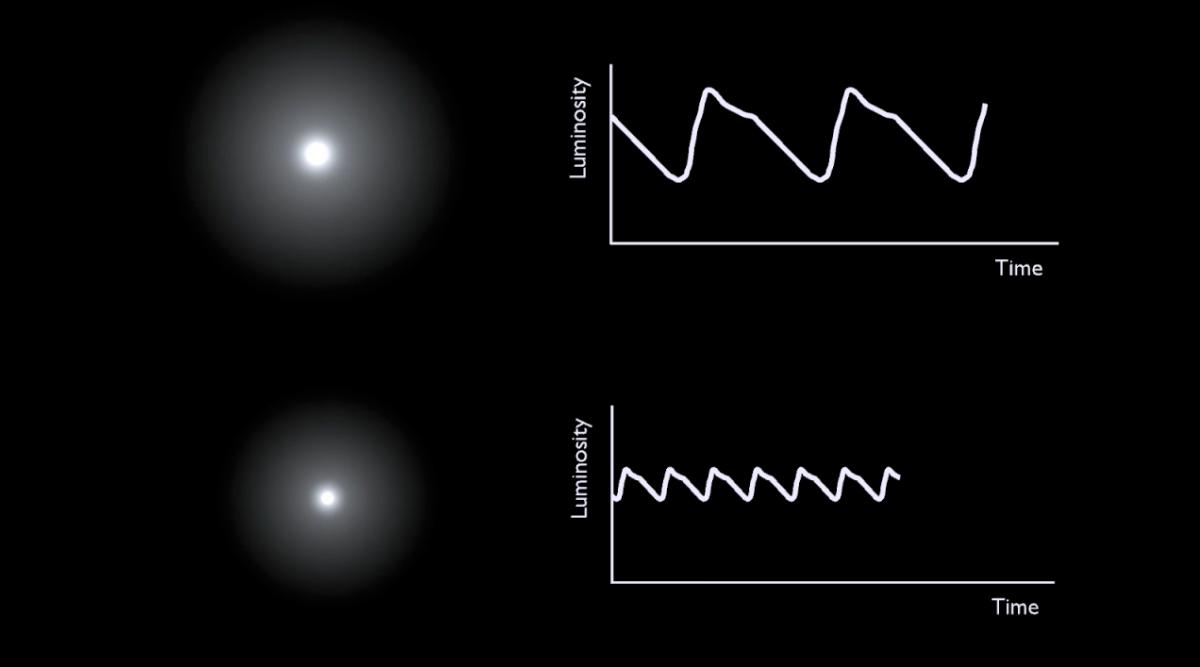 C:\Users\Agustin\Desktop\Documents\1. Agustin\000. Kepler\0. Curso On line\1. Temas\14. Distancia a las estrellas\Curva de brillo de las cefeidas.png